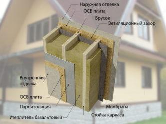 Каркасный дом толщина утеплителя для зимы