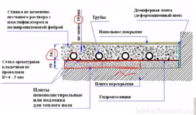 Минимальная толщина стяжки пола из керамзитобетона конуса бетона п4