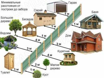 Стандарты строительства частного дома