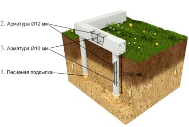 Виды фундаментов применяемые в строительстве частных домов