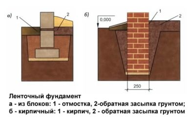 Чем засыпать цоколь внутри дома под стяжку?
