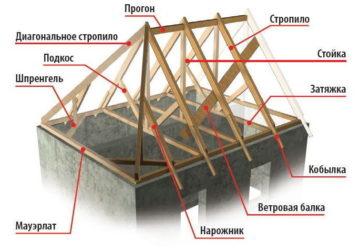 Что такое балка в строительстве?