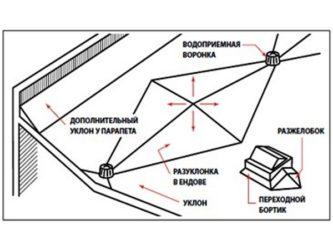 Устройство разуклонки на плоской кровле