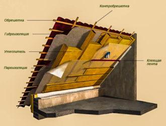Теплоизоляция кровли изнутри материалы