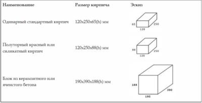 Как рассчитать количество кирпича для строительства дома?