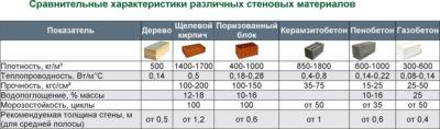 Строительные блоки виды характеристики