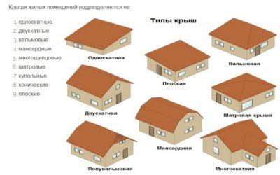 Тип кровли многоквартирного дома