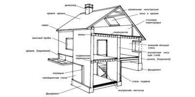 Порядок работ при строительстве частного дома