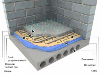 Устройство водяных теплых полов со стяжкой