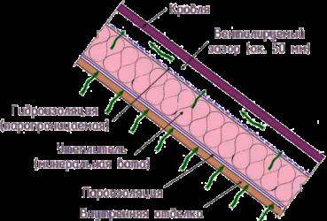 Как работает пароизоляция кровли?