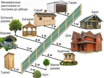 Нормативы строительства на дачном участке между соседями