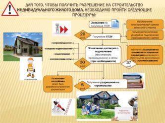 Оформление документов при строительстве частного дома