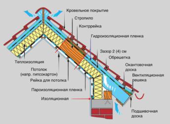 Состав кровли из металлочерепицы