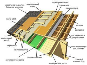 Как правильно делать крышу из мягкой кровли?