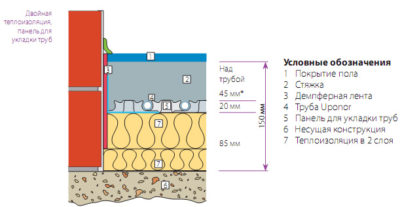 Толщина стяжки над теплым полом под плитку