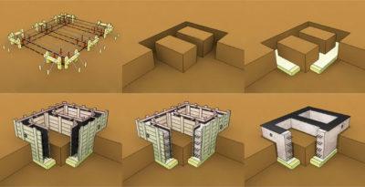Ленточный фундамент этапы строительства