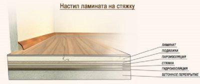 Укладка ламината на стяжку с подложкой