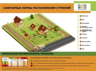 Строительные нормы при строительстве частного дома