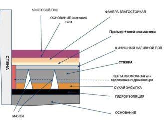 Толщина цементной стяжки для пола