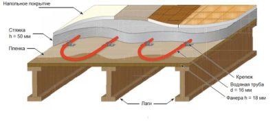 Сухая стяжка по деревянным лагам