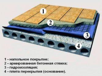 Гидроизоляция пола под стяжку материалы