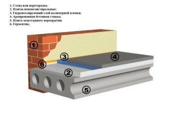 Черновая стяжка пола по плитам перекрытия