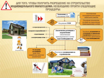 Что необходимо для получения разрешения на строительство?