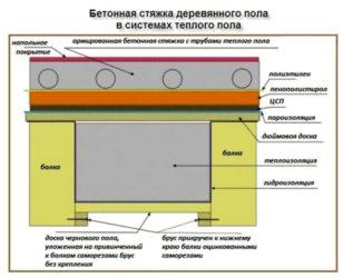 Изготовление пола по бетонной стяжке