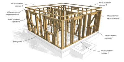 Как построить стену каркасного дома?