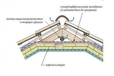 Супердиффузионная мембрана для кровли какую выбрать?