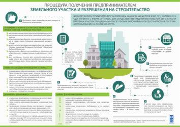 Как сделать разрешение на строительство частного дома?