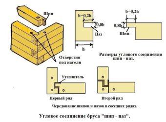 Как соединять брус между собой при строительстве?