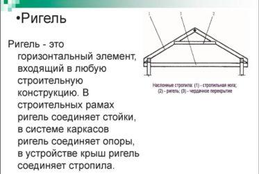 Балка это в строительстве