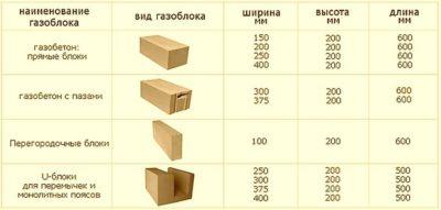 Газобетонные блоки характеристики для строительства