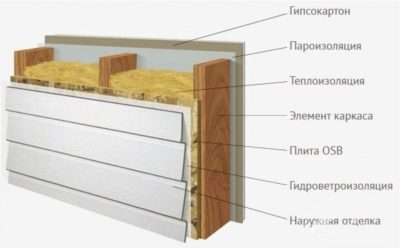 Каркасные дома из чего делают стены?