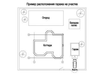 Строительство гаража на участке правила и нормативы