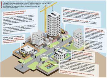 Плюсы долевого участия в строительстве