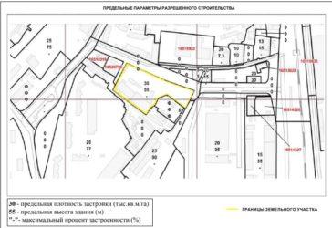 Параметры разрешенного строительства ИЖС