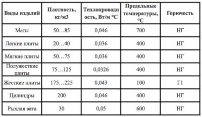 Какой плотности утеплитель для наружного утепления дома?