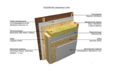 Утепление каркасной бани своими руками пошаговая инструкция