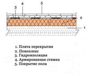 Стяжка пола на лоджии с пеноплексом