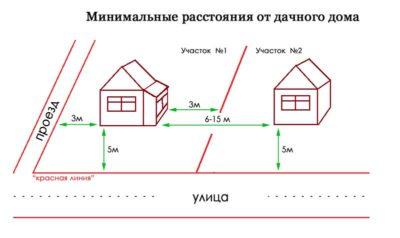 Градостроительные нормы для дачного строительства