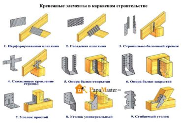 Крепеж для строительства каркасных домов