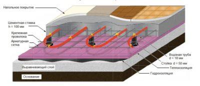 Толщина утеплителя под теплый пол водяной