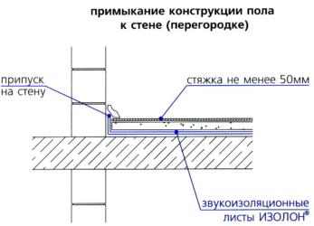 Полусухая стяжка пола минимальная толщина слоя