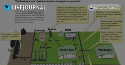 Требования к строительству дома на участке СНТ