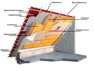 Как закрепить утеплитель между стропилами изнутри?