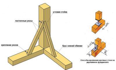 Каркасный дом 4х6 своими руками пошаговая инструкция