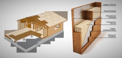 Финская технология строительства каркасных домов