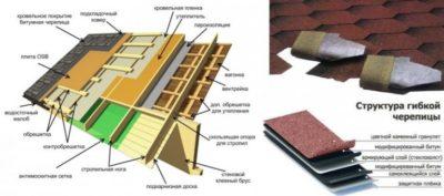 Технология покрытия крыши мягкой кровлей